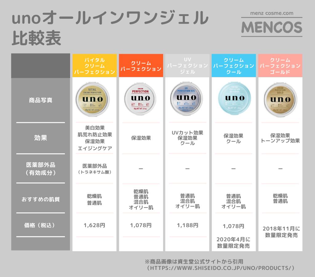 ウーノのオールインワンジェル比較表